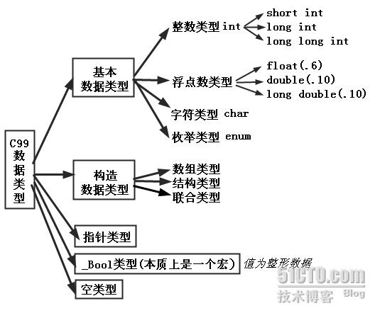 C 数据类型总结