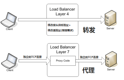 L4-L7-Load-Balancer-Difference