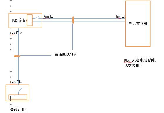 Fxo和电话内部的电路相似,因此fxo可以视为一个普通的话机,它可以根据线路上送来的各种tone自行进行摘机挂机等操作。带fxo口的IAD设备上一般会存在线路摘挂机同步的配置项目,它是指当话机摘机的时候,IAD设备控制fxo口摘机(即将图示fxo电路闭合,使用电路形成一个闭合的回路,电话交换机只要检测到电流通过则知道fxo已经摘机),此时如果有呼入则电话交换机会给呼入方放忙音信息提示呼入方设备目前正忙。如果不启用摘挂机同步则当话机摘机的时候,IAD设备不会控制fxo摘机(即fxo电路处于断