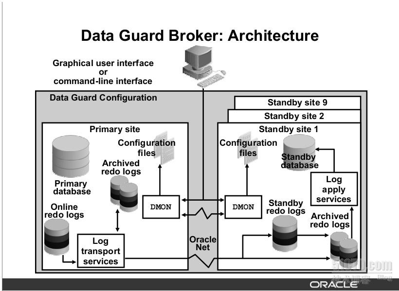 oracle data guard 11g pdf