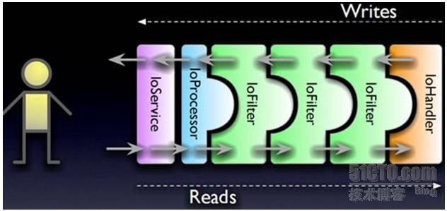 Nio通讯框架学习(1)