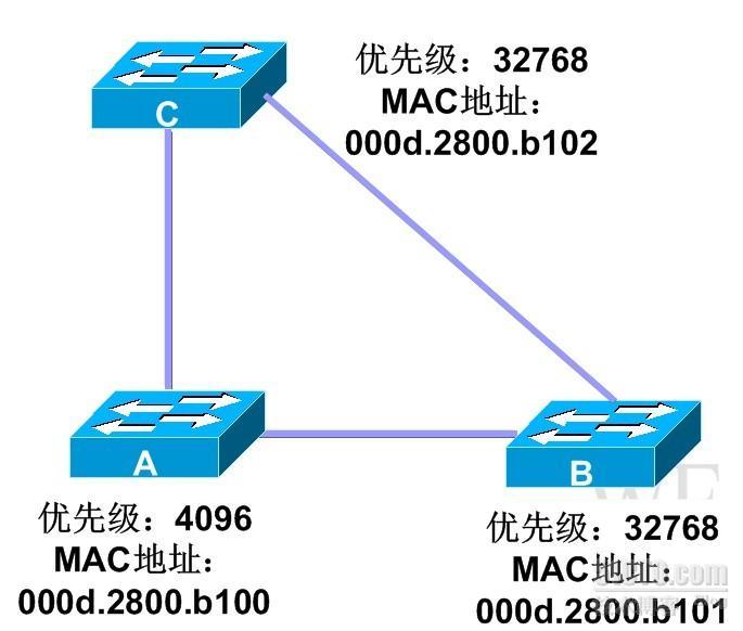 转:cisco stp协议详解