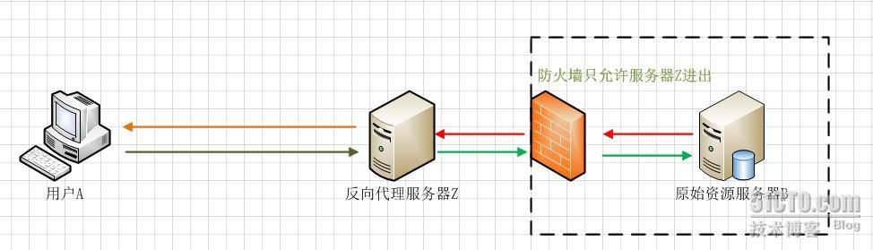 保护和隐藏原始服务器