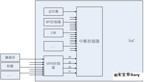 linux芯片级移植与底层驱动