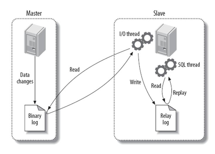 屌炸天实战 MySQL 系列教程(四)【秒杀七年经验 LowB工程师】 主从复制、备份恢复方案生产环境实战
