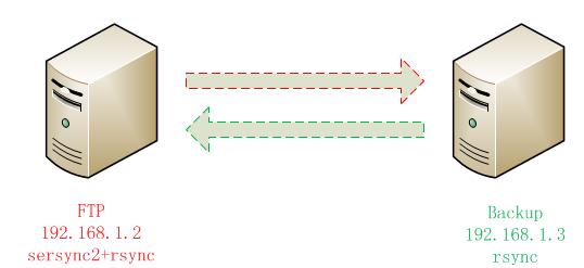 sersync2+rsync目录文件实时同步备份