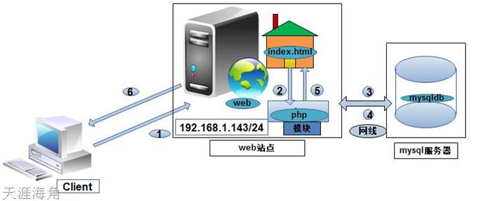 php做httpd的模块以fcgi协议工作,mysql独立出来做服务器示意图